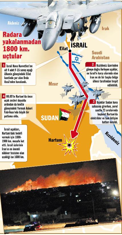 ketika menyerang gidang senjata Sudan