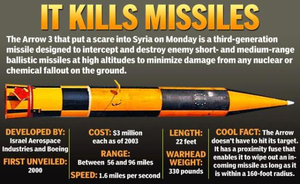 syria-missiles-graphic