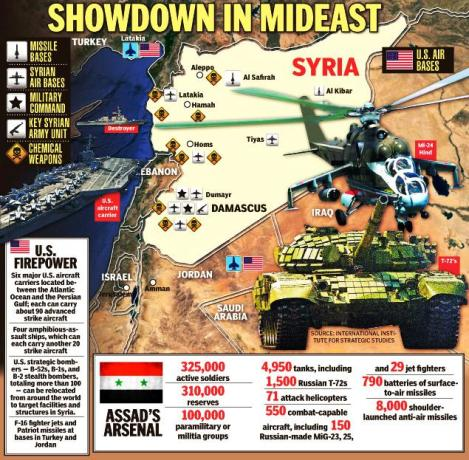 syria-showdown-graphic