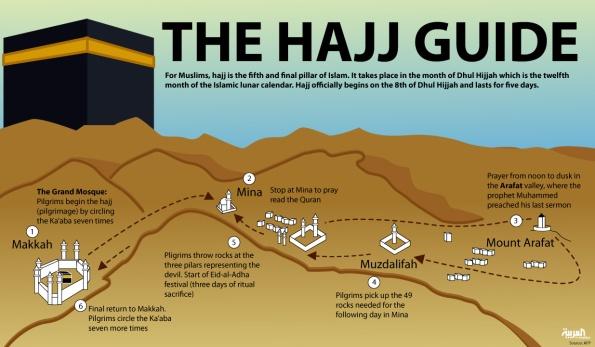 Hajj guide,