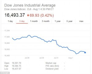 Saham-saham AS merosot untuk hari kedua hari Jumaat, sambil menambah kepada penjualan besar-besaran hari sebelum dan memberi pasaran minggu yang paling teruk dalam dua tahun. pelabur masih menunggu penurunan terakhir,  untuk mereka mula membeli