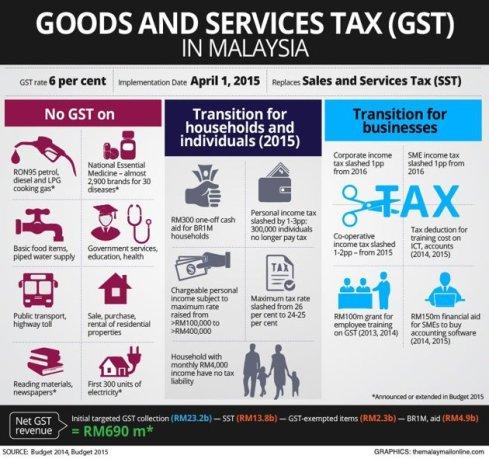 budget_2015_gst-graphic (1)