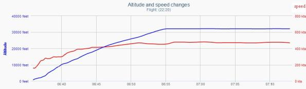 Altitude and speed air asia missing