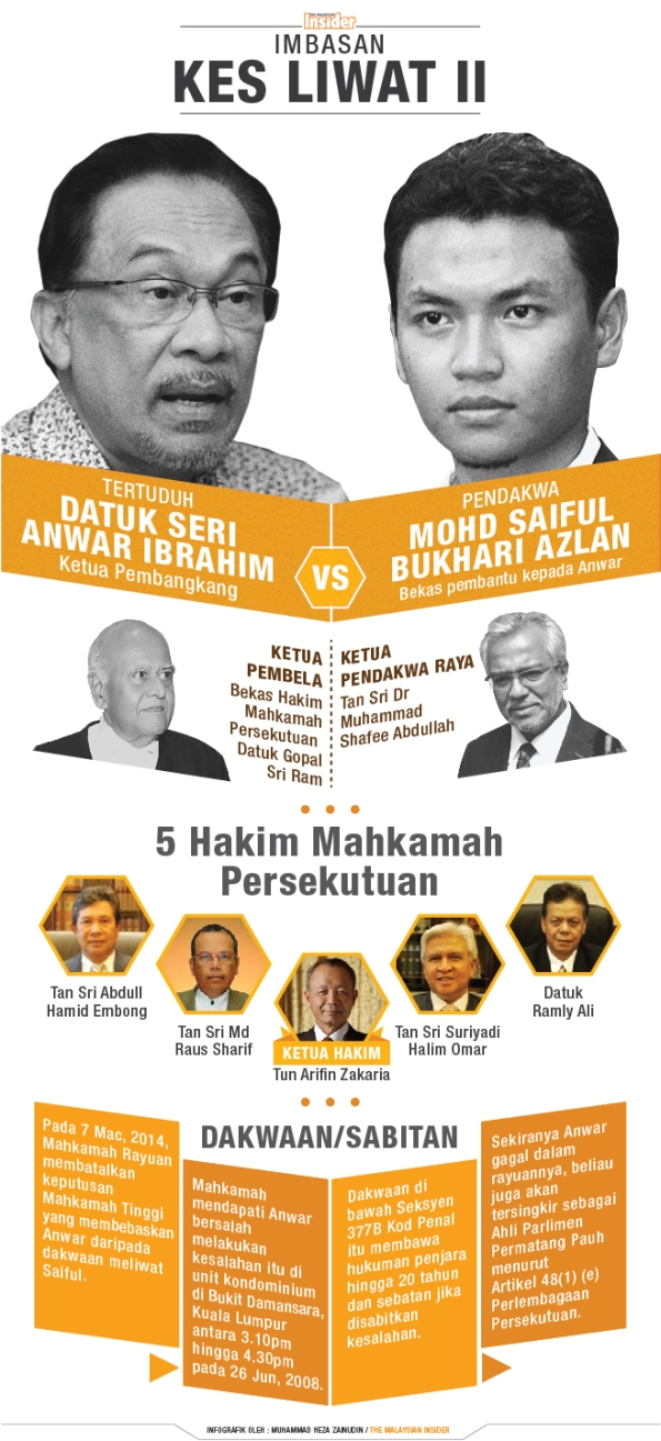 graphic_Anwar_trial_infographic_heza_060215_bahasa_(1)