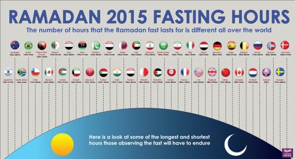 world fasting